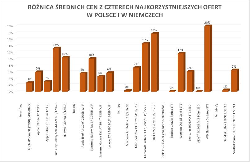 O ile tańsze są urządzenia w Niemczech (stan ze stycznia 2021 r.)